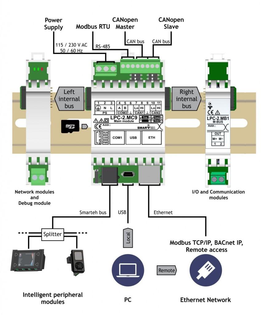 LPC-2.MB1 Meter Bus (M-Bus) communication module